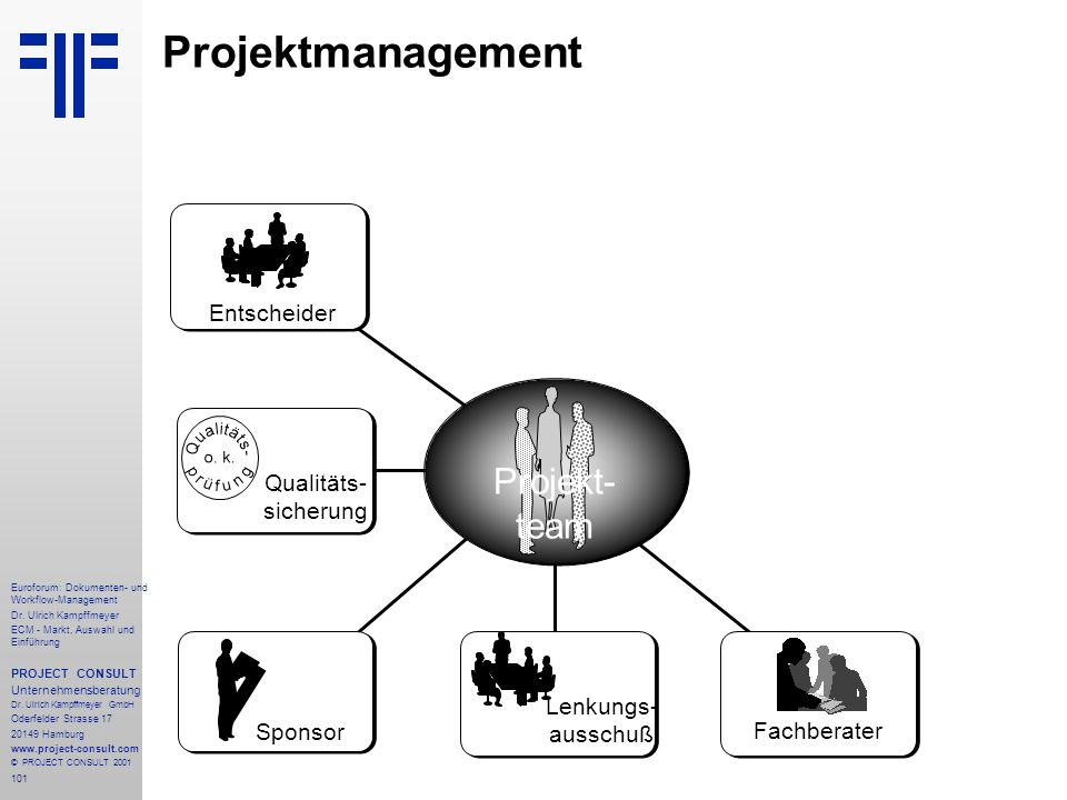 Projektmanagement Projekt- team Entscheider Qualitäts- sicherung