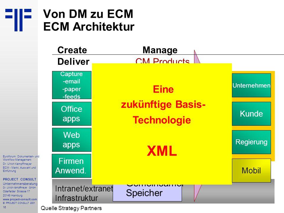 Von DM zu ECM ECM Architektur
