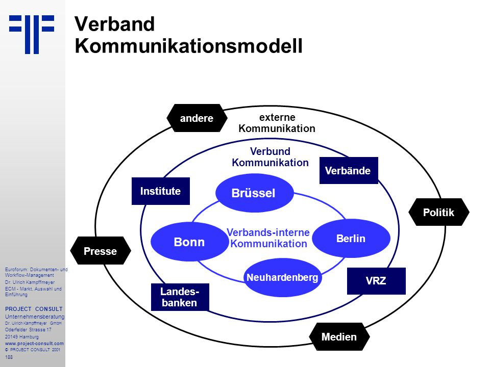 Verband Kommunikationsmodell