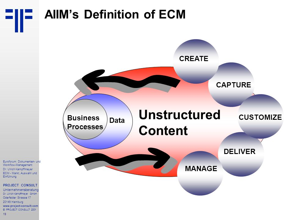AIIM's Definition of ECM