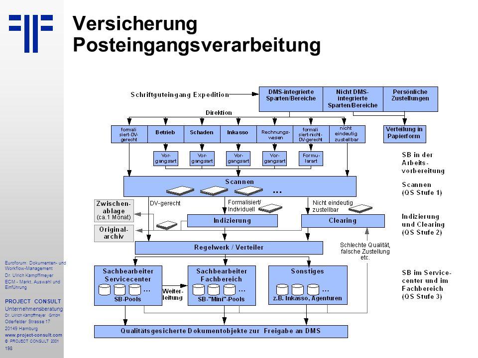 Versicherung Posteingangsverarbeitung