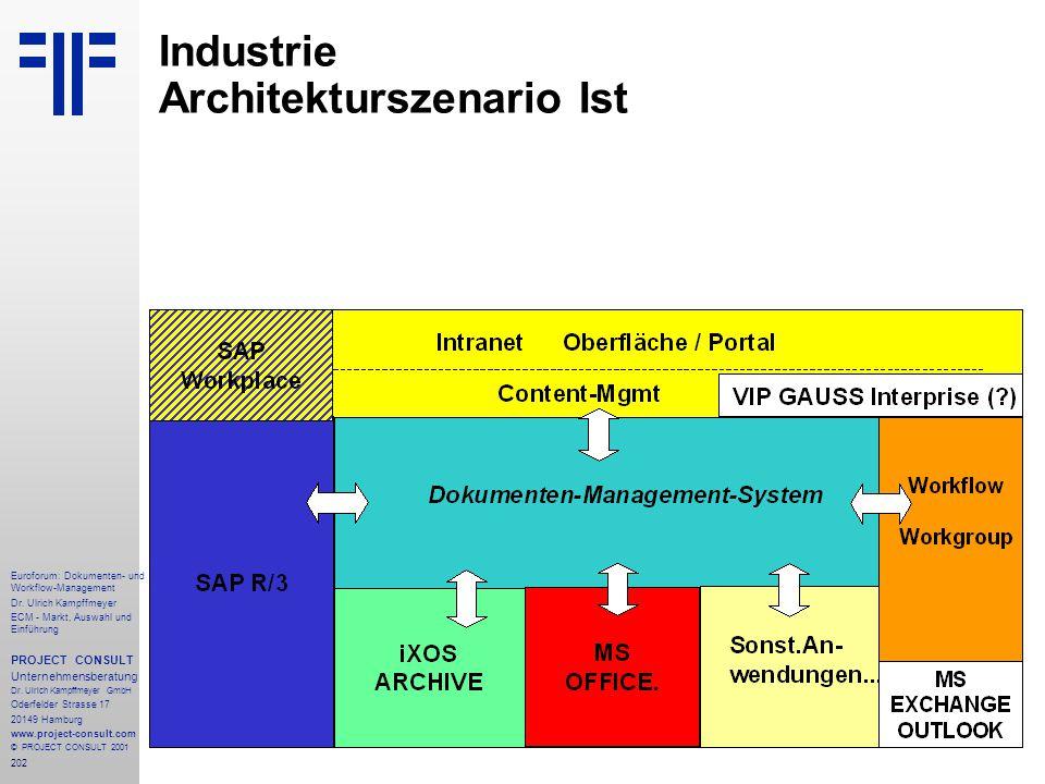 Industrie Architekturszenario Ist
