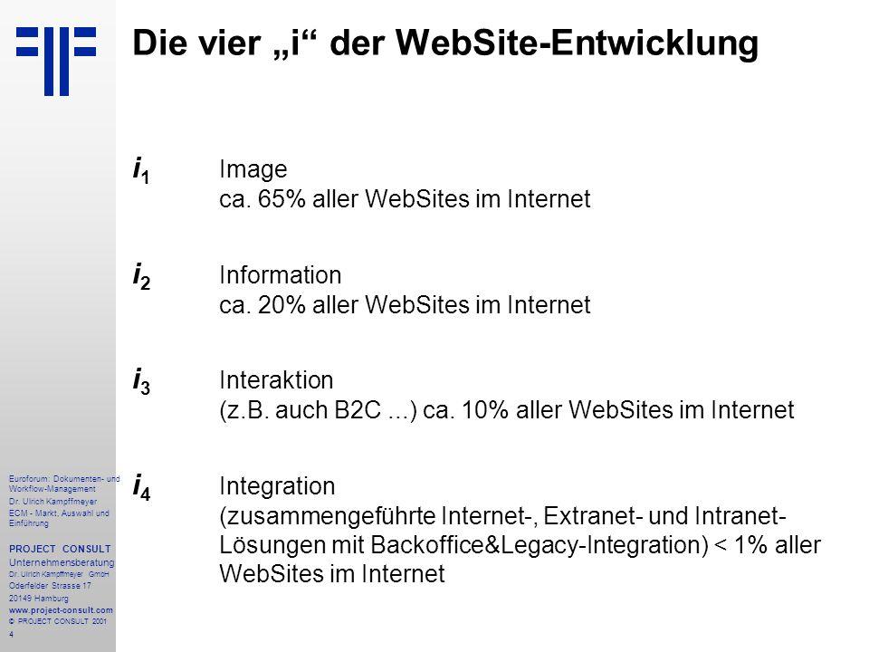 """Die vier """"i der WebSite-Entwicklung"""