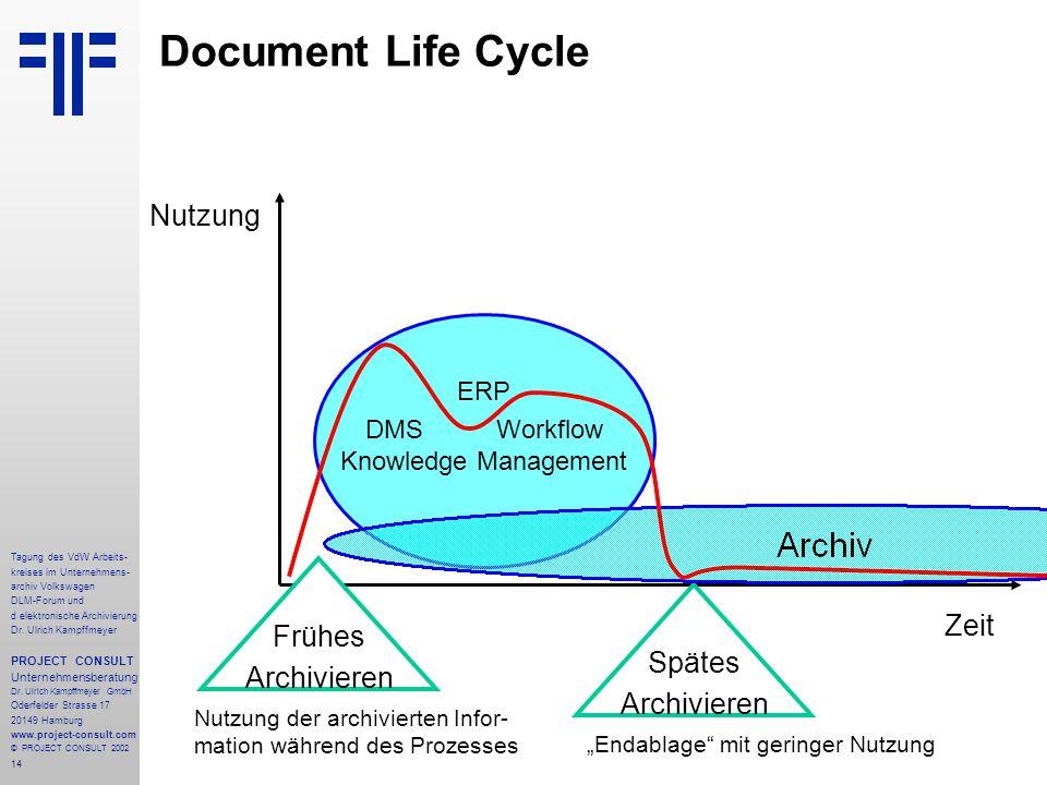 DMS Workflow Knowledge Management