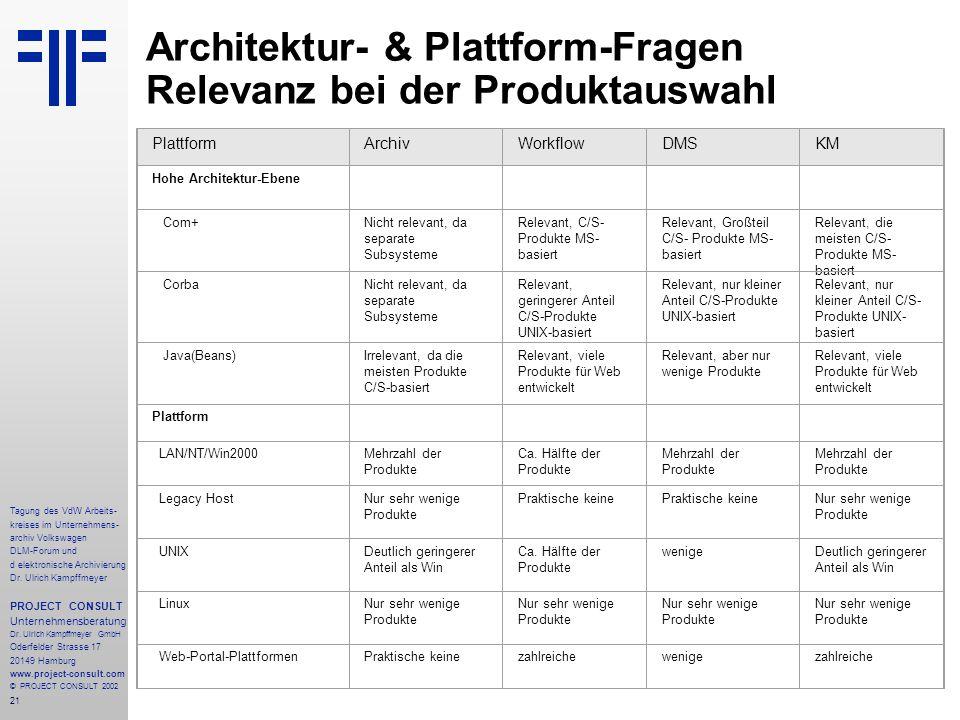 Architektur- & Plattform-Fragen Relevanz bei der Produktauswahl
