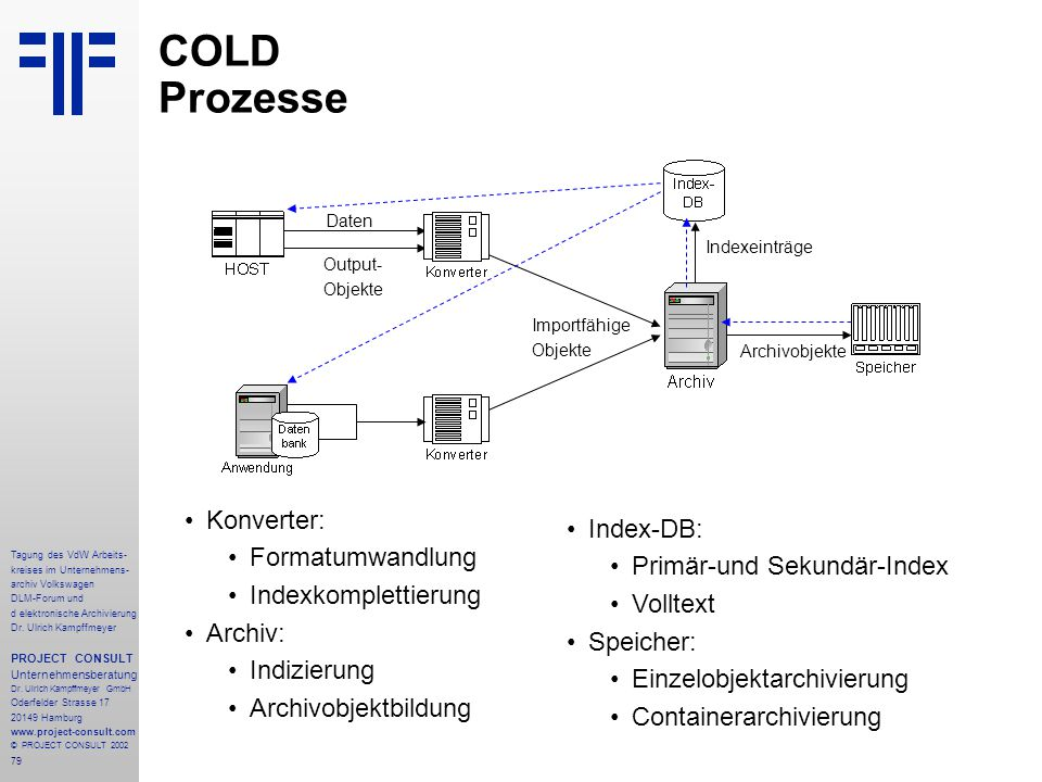 COLD Prozesse Konverter: Index-DB: Formatumwandlung
