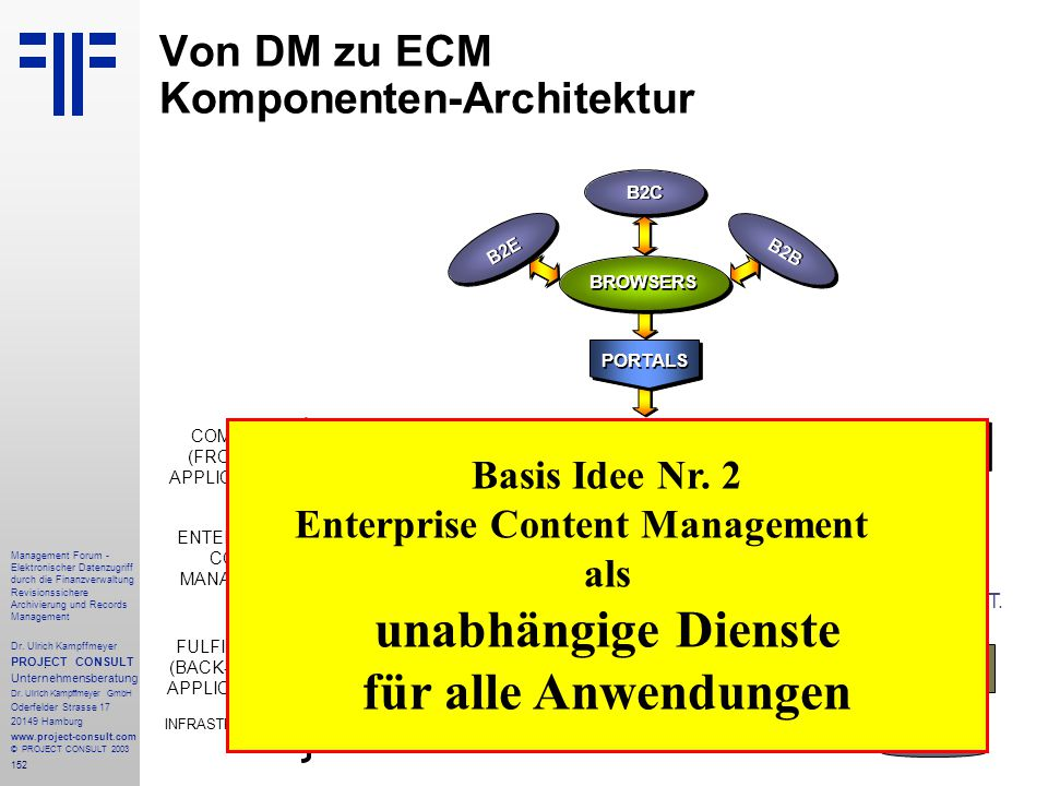 Von DM zu ECM Komponenten-Architektur