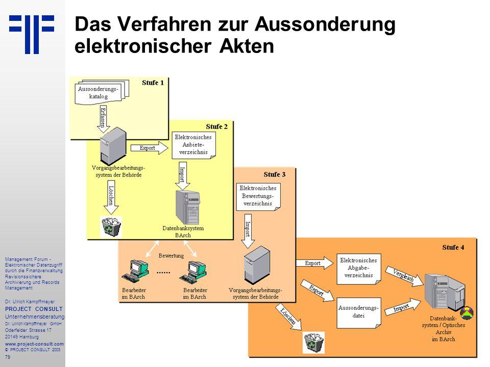 Das Verfahren zur Aussonderung elektronischer Akten