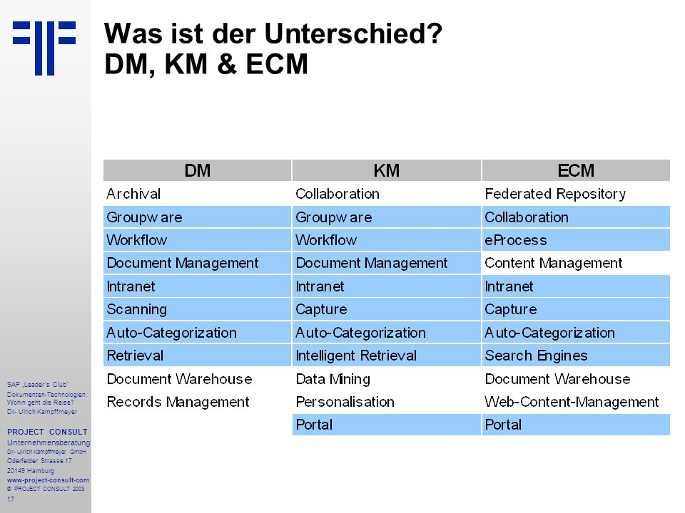 Was ist der Unterschied DM, KM & ECM