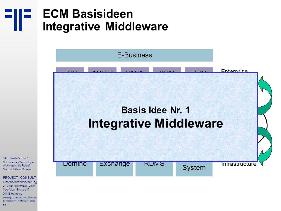 ECM Basisideen Integrative Middleware
