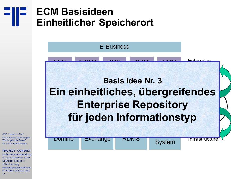 ECM Basisideen Einheitlicher Speicherort