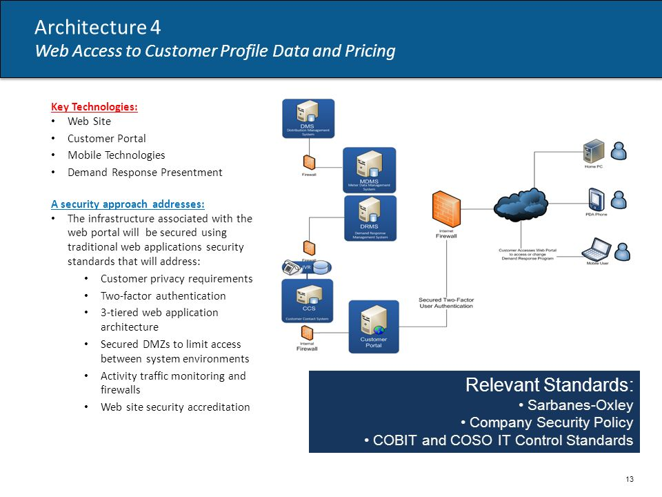 Architecture 4 Web Access to Customer Profile Data and Pricing