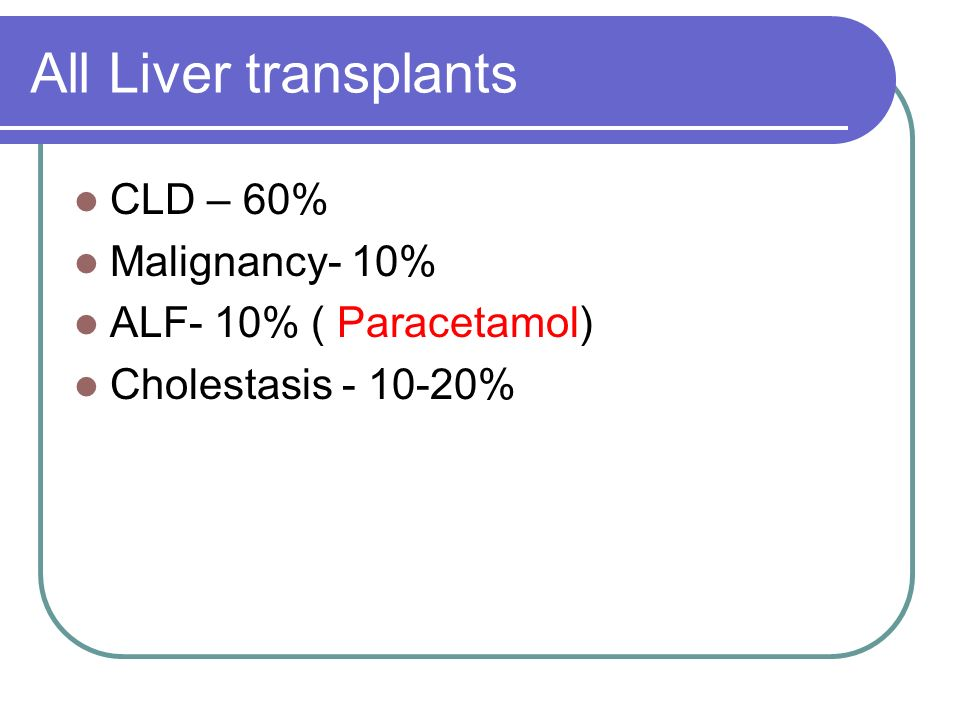 All Liver transplants CLD – 60% Malignancy- 10%