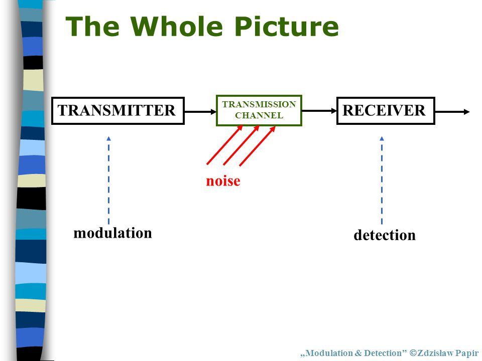 The Whole Picture TRANSMITTER RECEIVER noise modulation detection