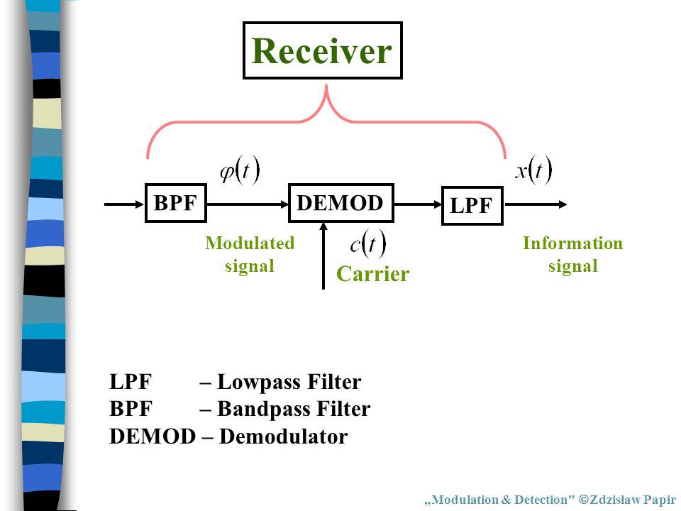 Receiver BPF DEMOD LPF Carrier LPF – Lowpass Filter