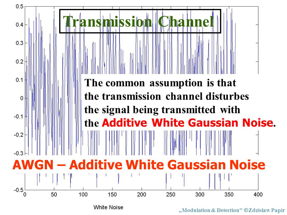 Transmission Channel AWGN – Additive White Gaussian Noise