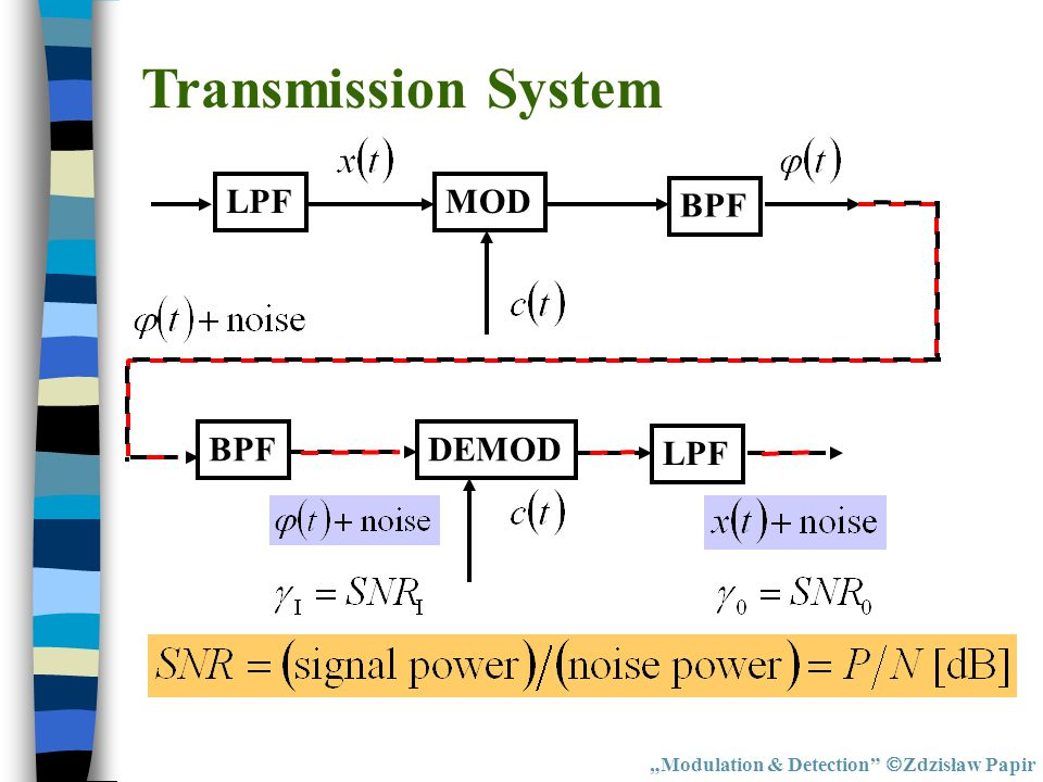 Transmission System LPF MOD BPF BPF DEMOD LPF