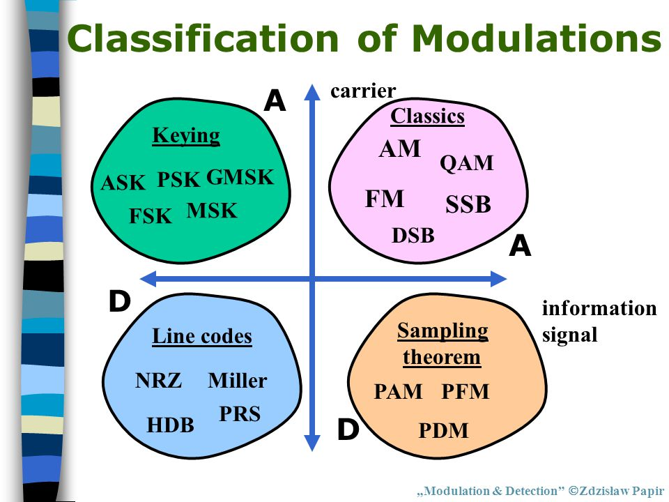 Classification of Modulations