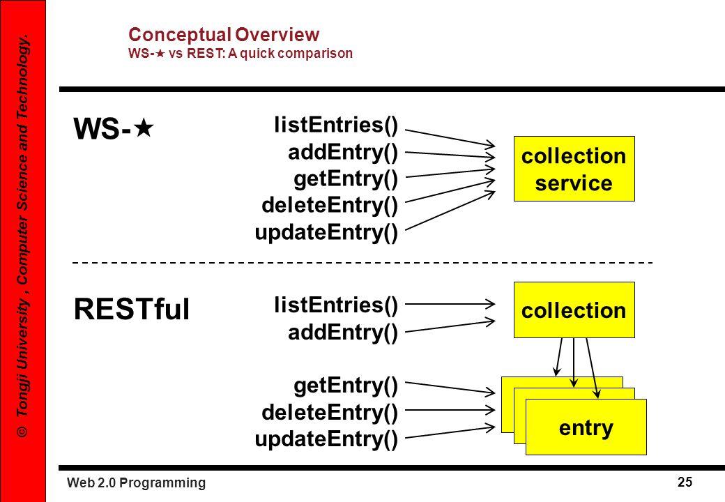 WS- RESTful listEntries() addEntry() getEntry() deleteEntry()