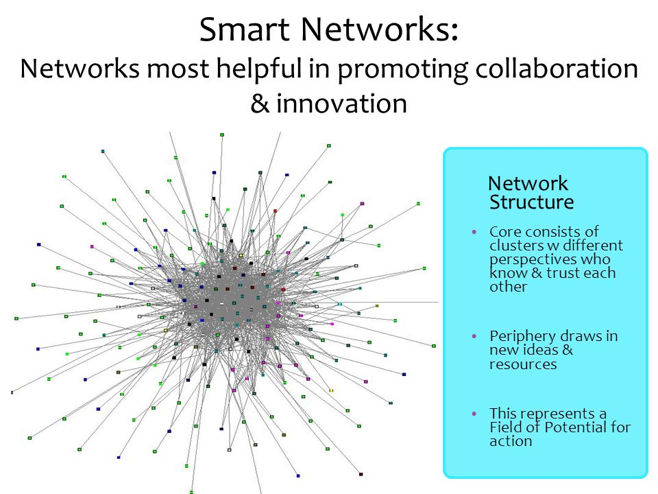 Smart Networks: Networks most helpful in promoting collaboration & innovation