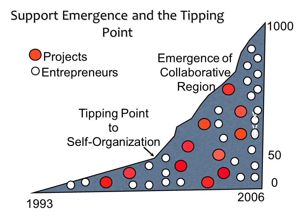 Support Emergence and the Tipping Point