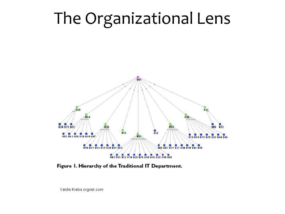 The Organizational Lens