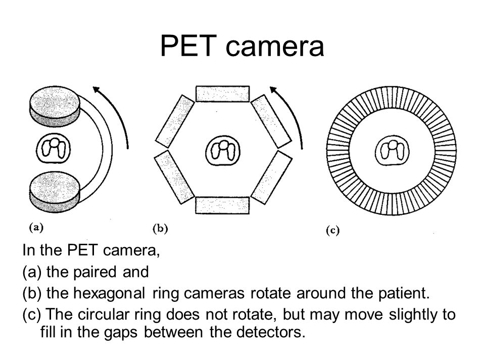 PET camera In the PET camera, (a) the paired and