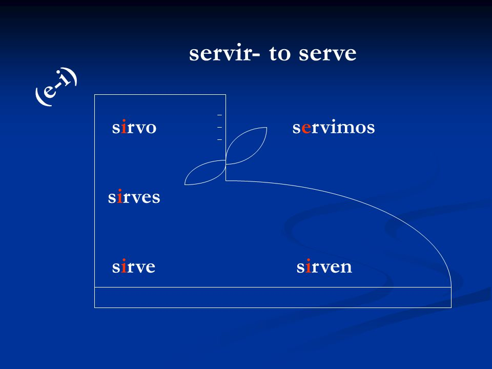 servir- to serve (e-i) sirvo servimos sirves sirve sirven