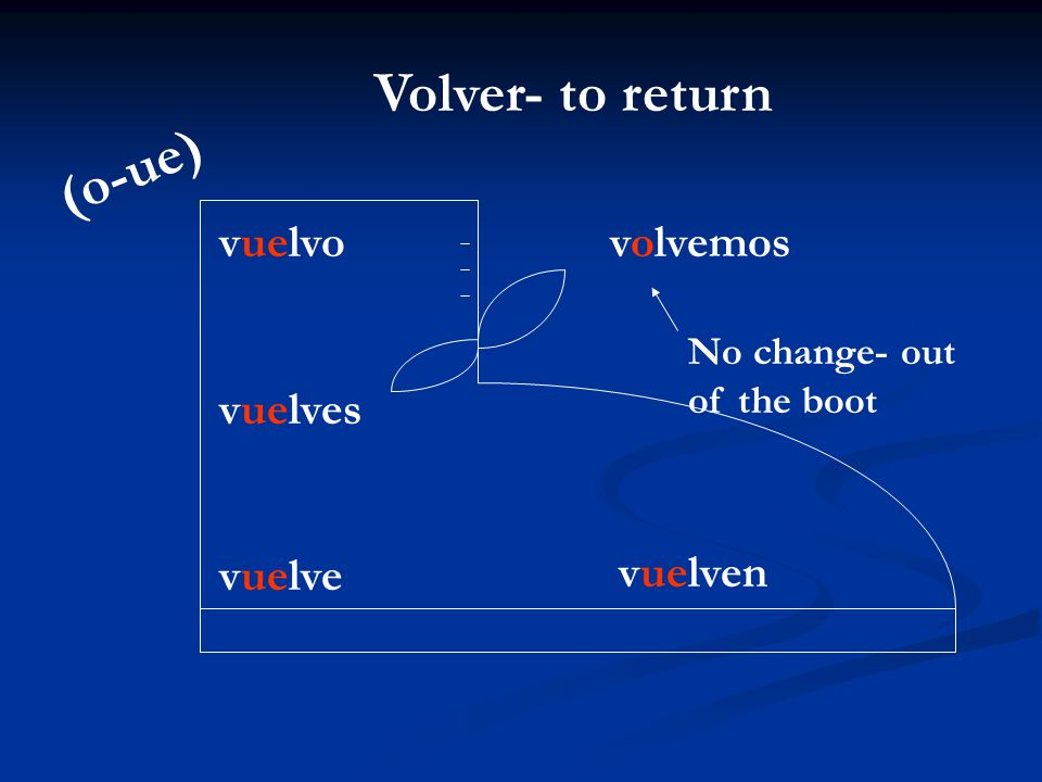 Volver- to return (o-ue)