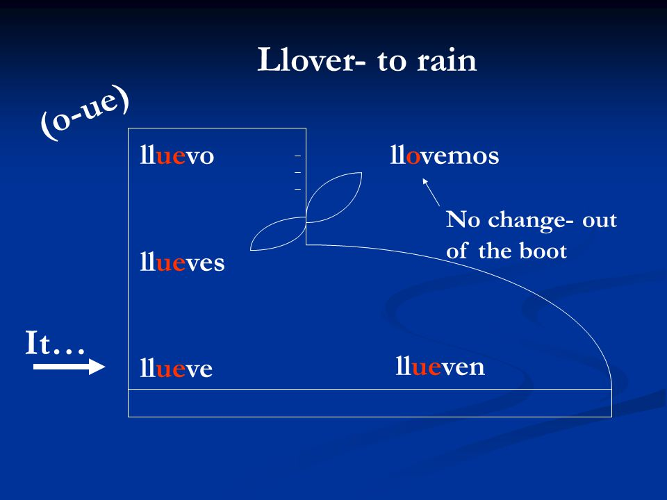 Llover- to rain (o-ue) It…