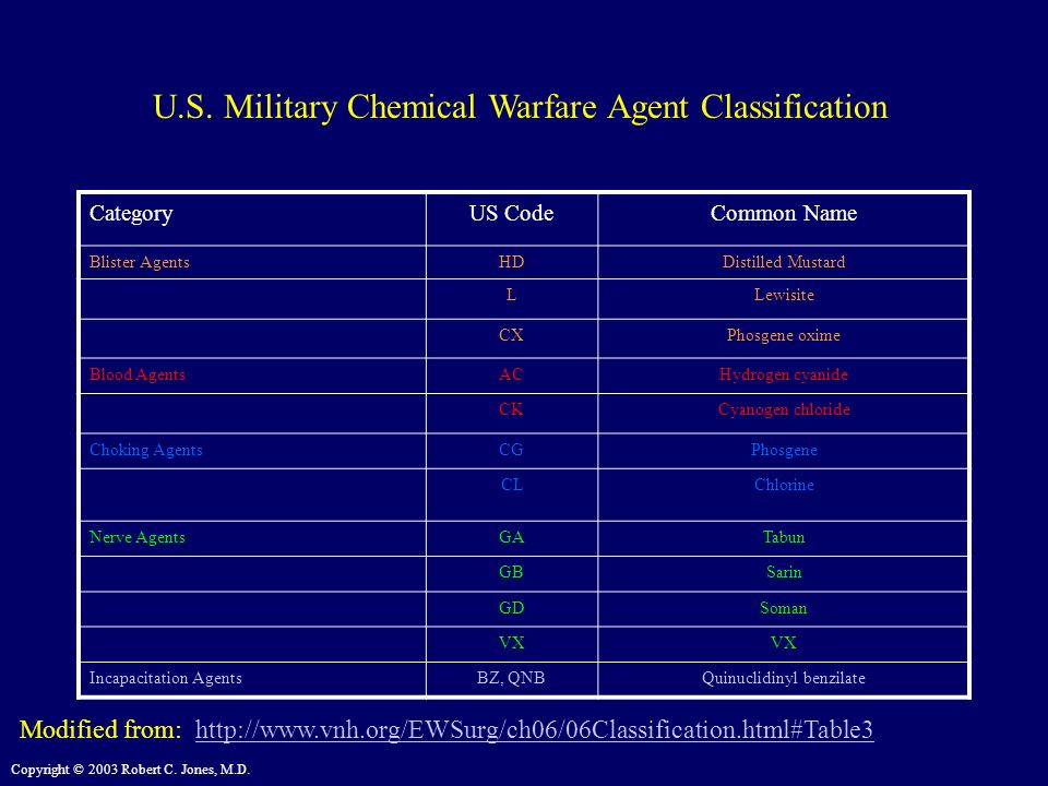 U.S. Military Chemical Warfare Agent Classification