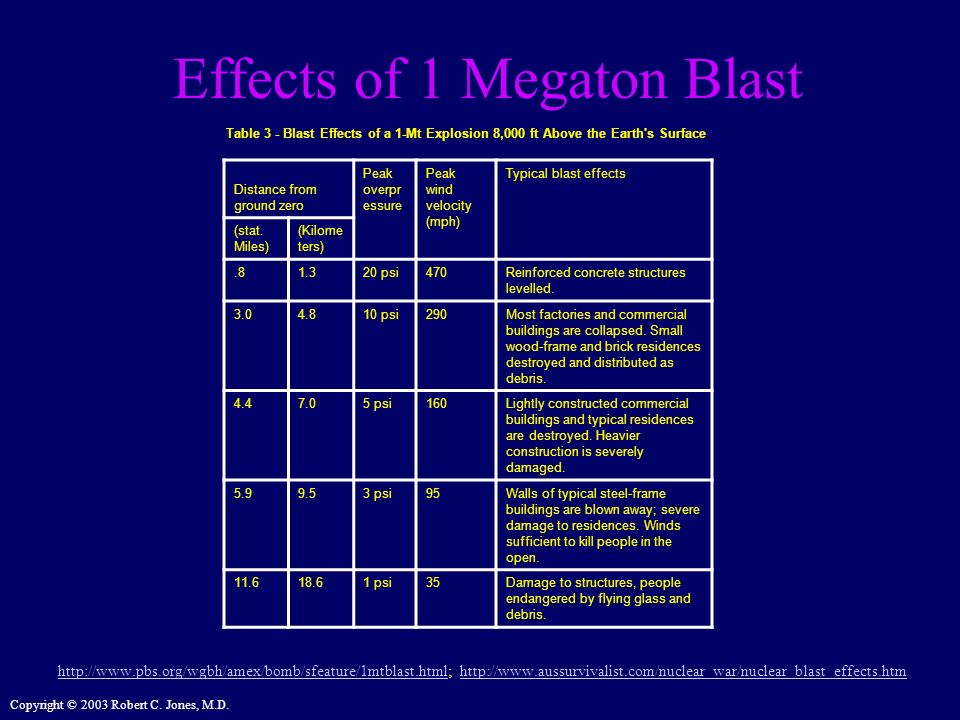 Effects of 1 Megaton Blast