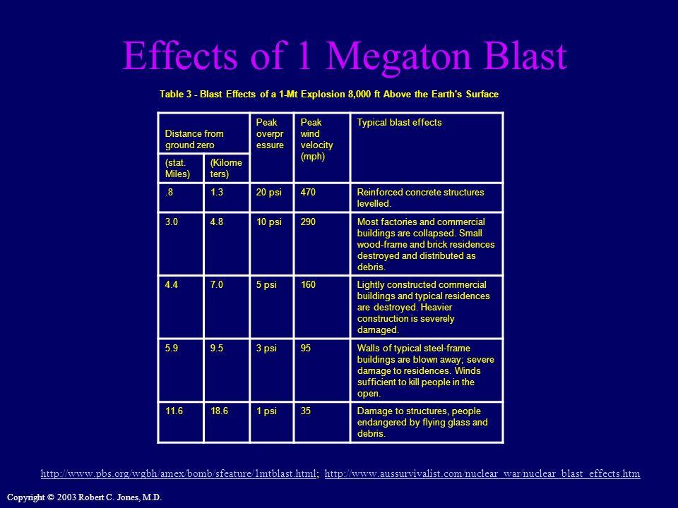 Effects of 1 Megaton Blast