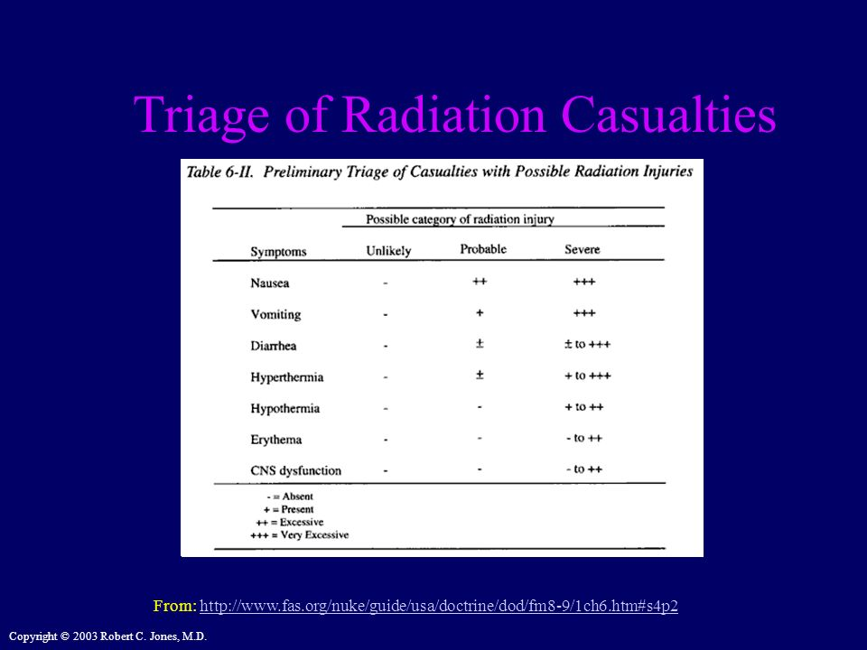 Triage of Radiation Casualties