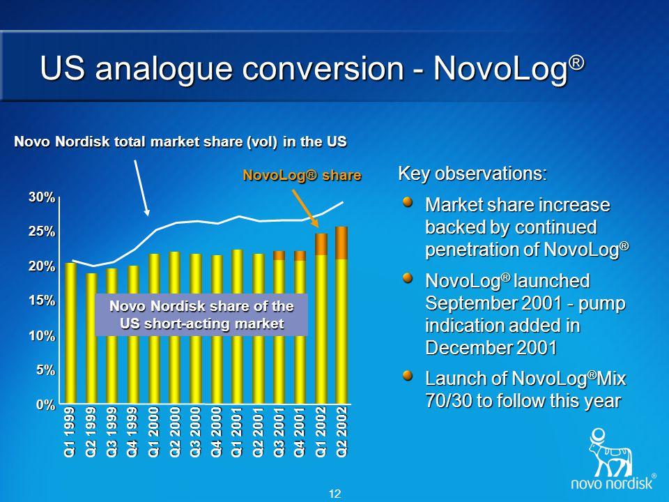 NovoLog® Mix 70/30 – simple control