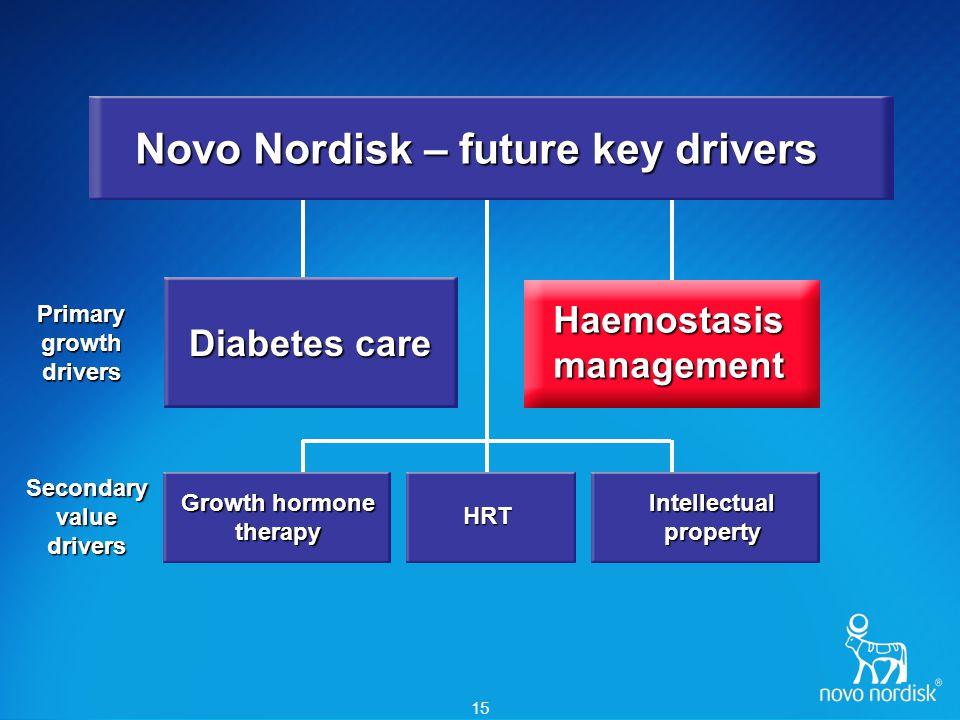 Advantages of NovoSeven®