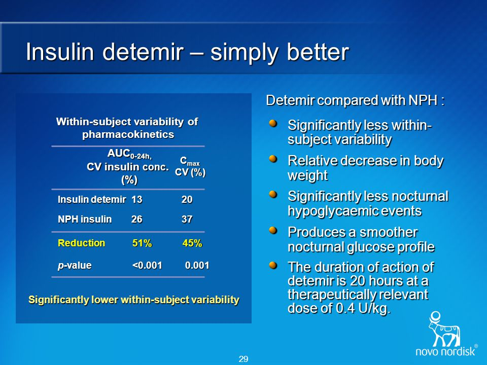 Body weight control with insulin detemir