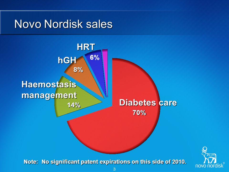 Novo Nordisk – future key drivers