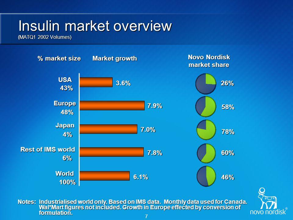 Novo Nordisk leadership in insulin therapy
