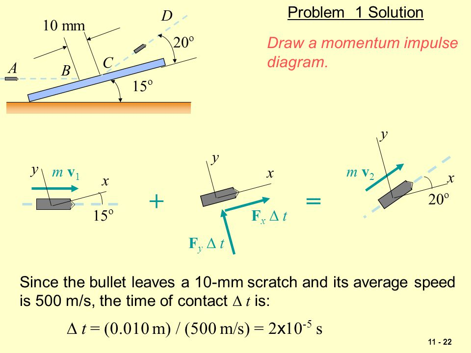 + = Problem 1 Solution D 10 mm 20o Draw a momentum impulse diagram. C