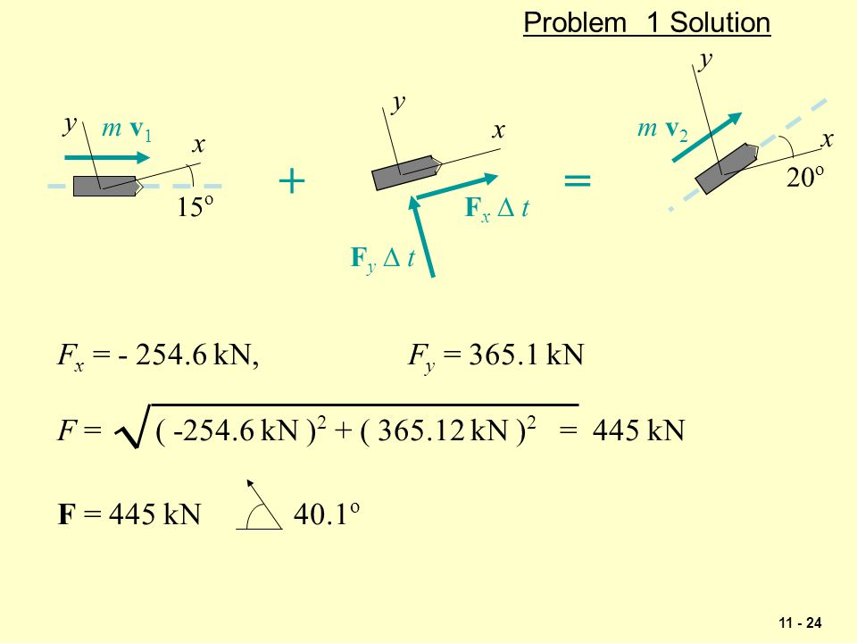 Problem 1 Solution + = x. y. Fx D t. Fy D t. m v1. 15o. m v2. 20o. Fx = - 254.6 kN, Fy = 365.1 kN.