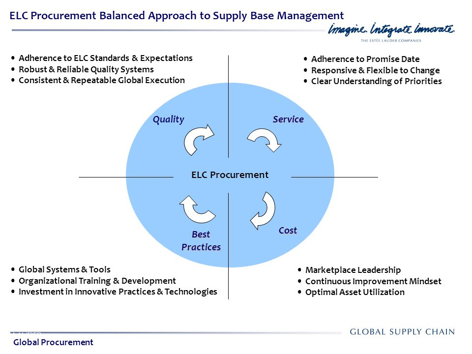ELC Procurement Balanced Approach to Supply Base Management