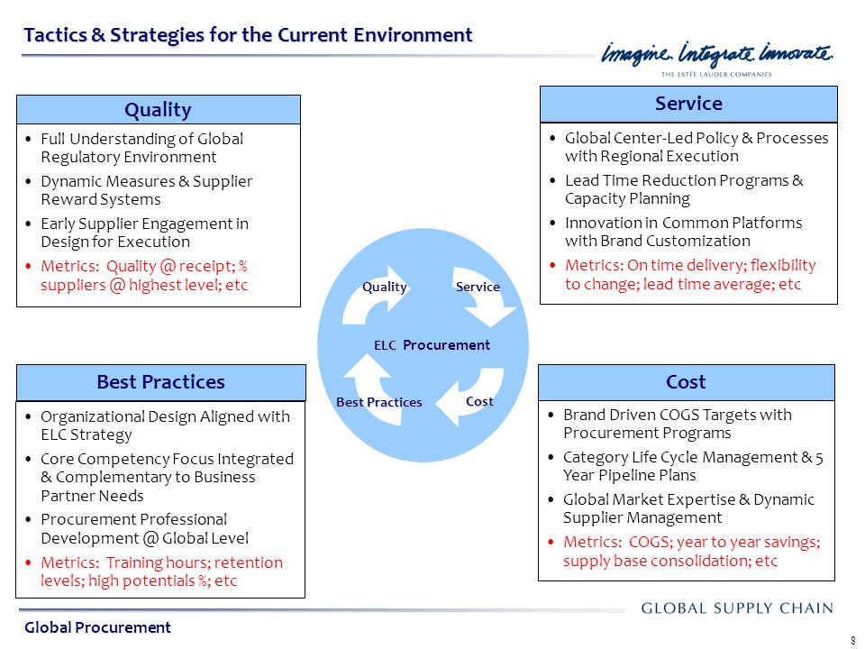 Global Sourcing Strategies In A Volatile Environment Ppt