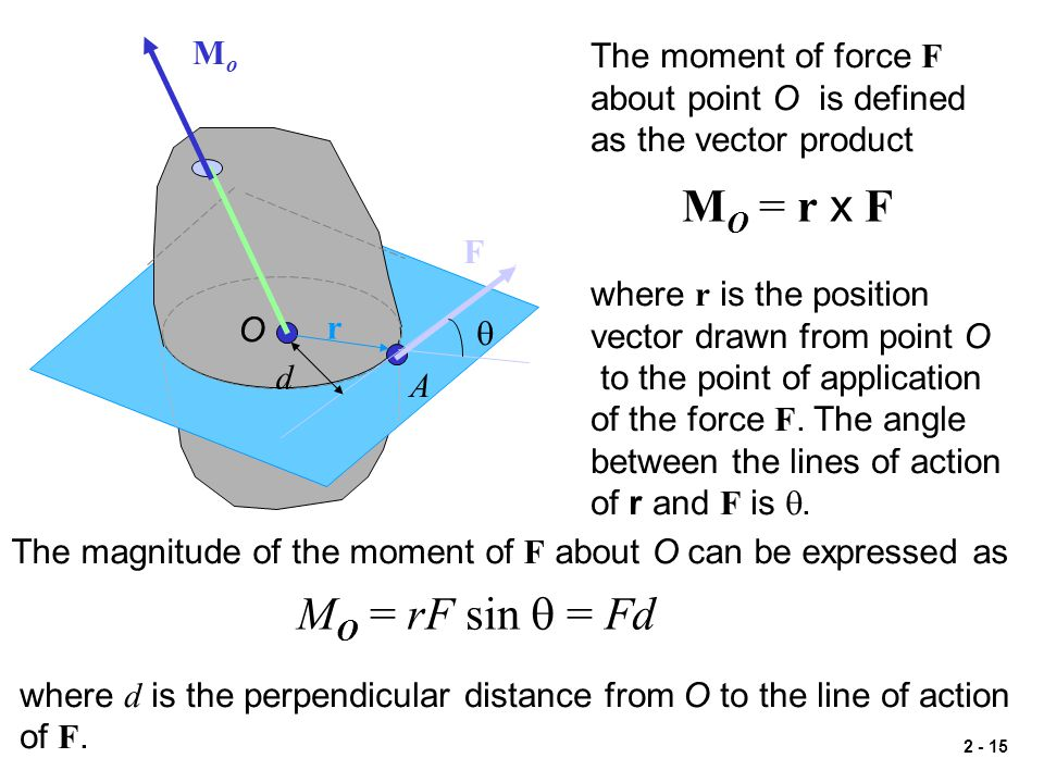MO = r x F MO = rF sin q = Fd Mo The moment of force F