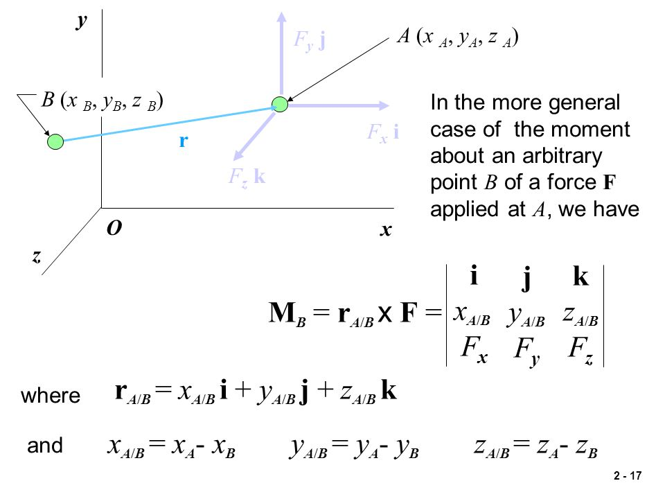 rA/B = xA/B i + yA/B j + zA/B k