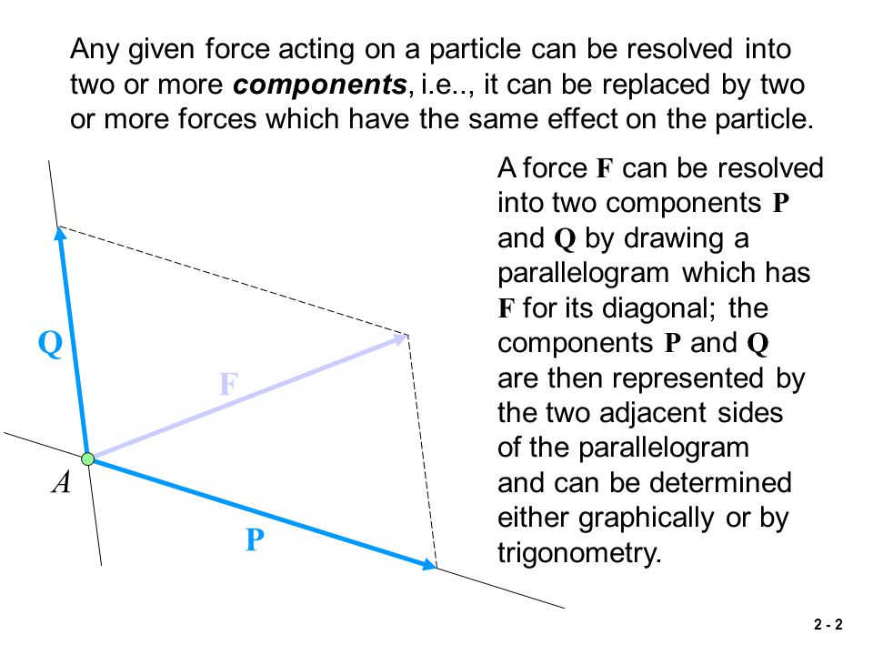 Any given force acting on a particle can be resolved into two or more components, i.e.., it can be replaced by two or more forces which have the same effect on the particle.