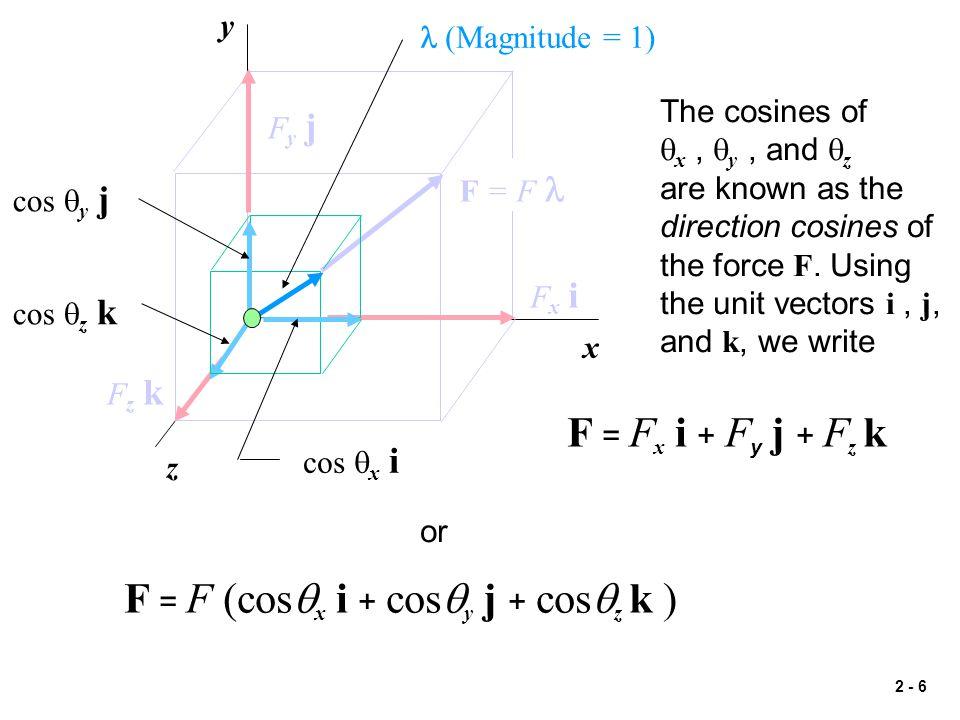 F = F (cosqx i + cosqy j + cosqz k )