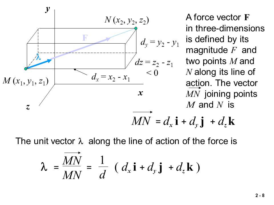 MN = dx i + dy j + dz k MN 1 l = = ( dx i + dy j + dz k ) d y