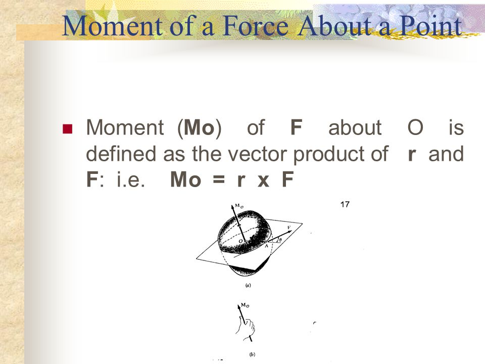 Moment of a Force About a Point