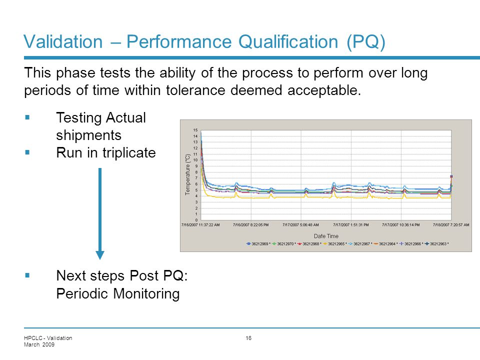 Validation – Performance Qualification (PQ)